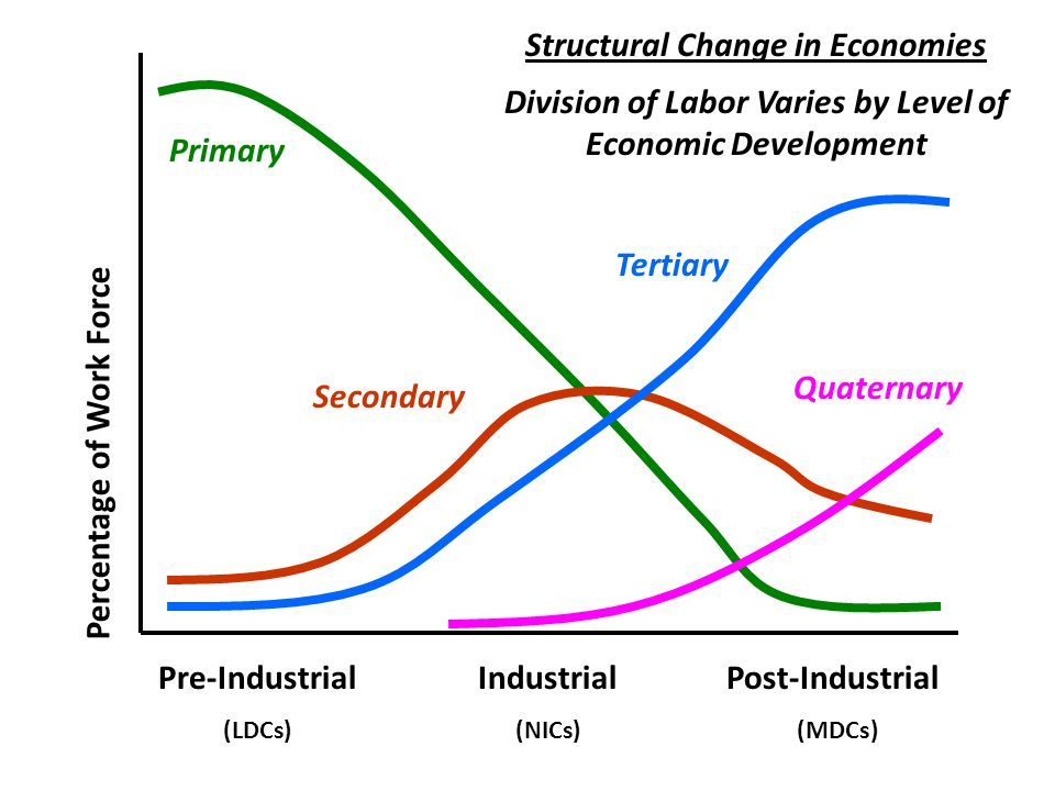 nics and ldcs characteristics and the Introduction to development  •ldcs have an hdi under 7  newly industrialized countries (nics) •characteristics of a nic -strong, stable government.