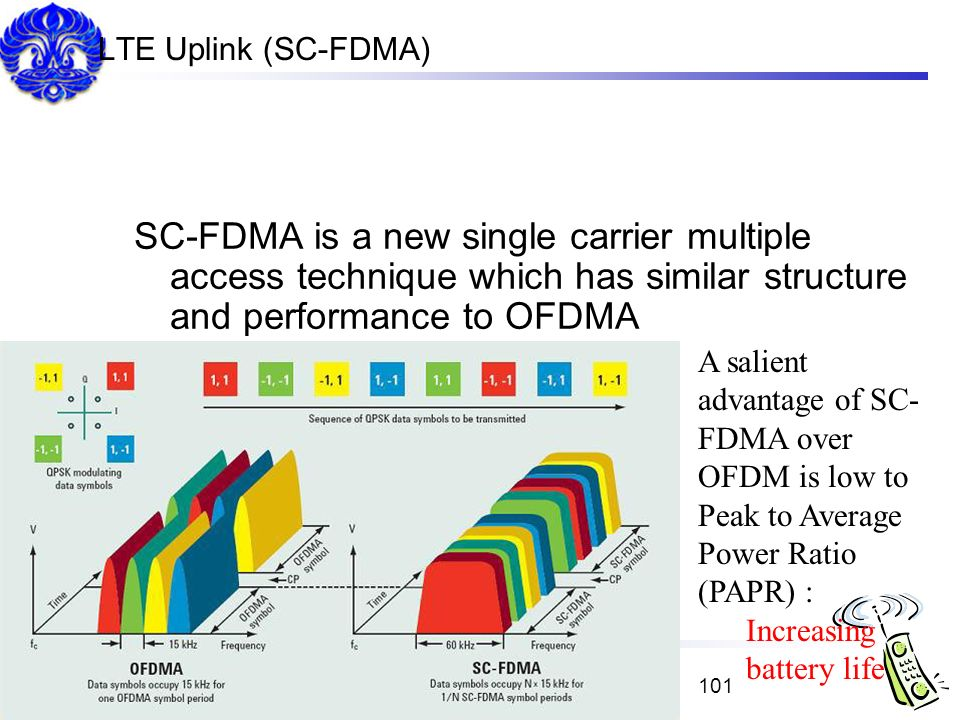 LTE Uplink (SC-FDMA) SC-FDMA is a new single carrier multiple access technique which has similar structure and performance to OFDMA.