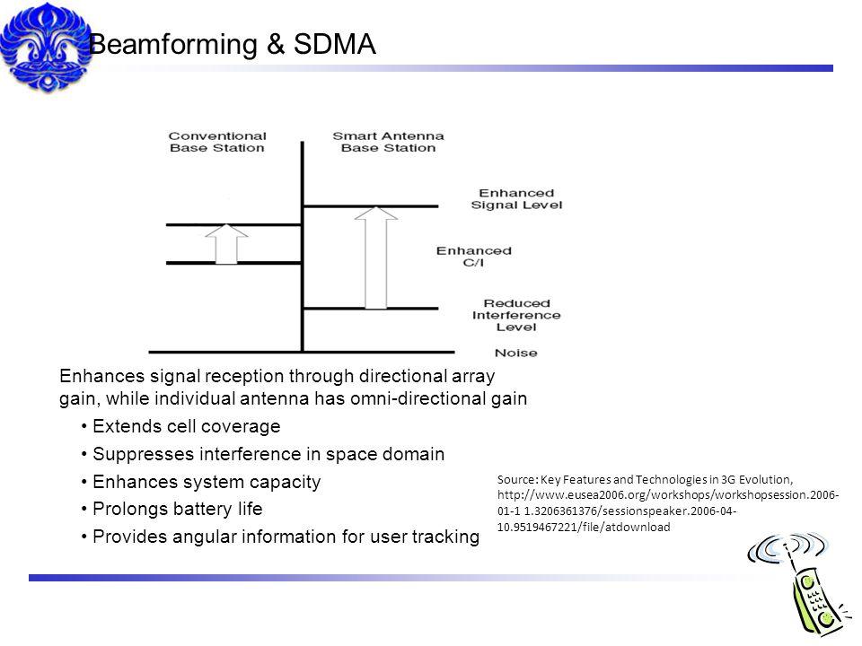 Beamforming & SDMA