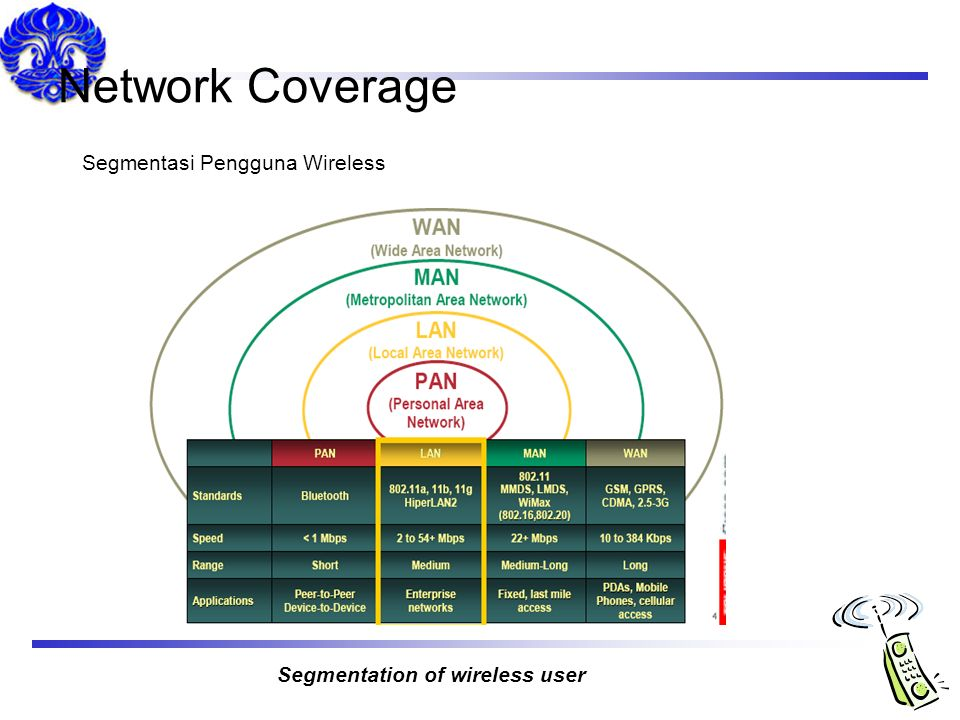 Network Coverage Segmentasi Pengguna Wireless