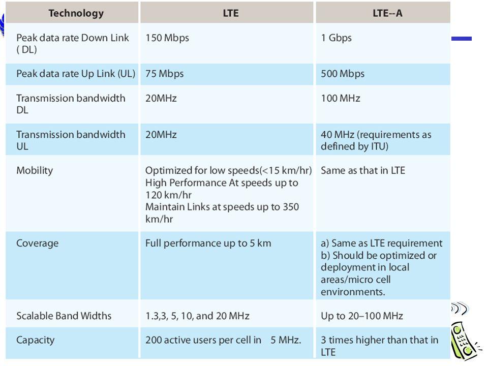 LTE vs. LTE-Advanced
