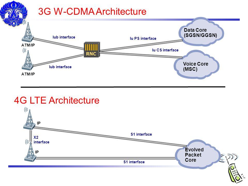 3G W-CDMA Architecture 4G LTE Architecture Data Core (SGSN/GGSN)