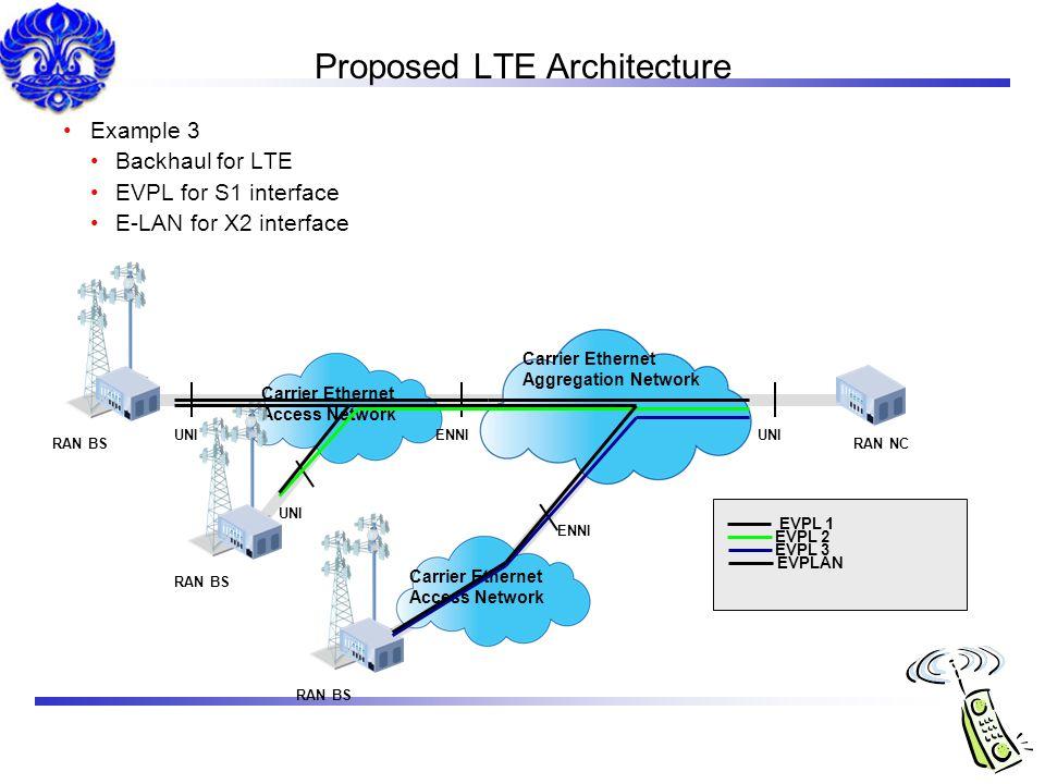 Proposed LTE Architecture