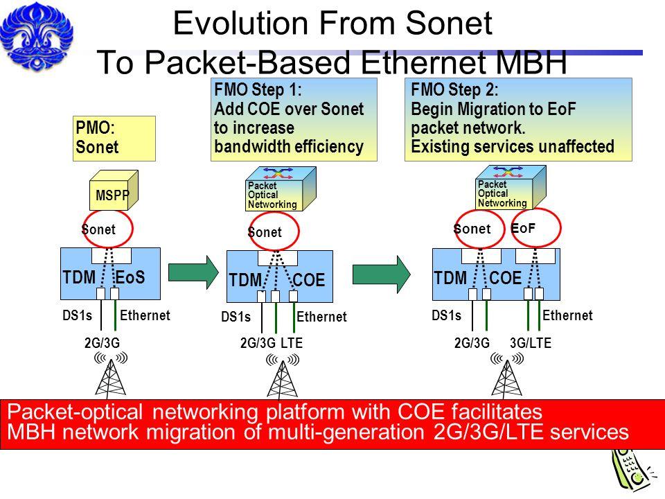 Evolution From Sonet To Packet-Based Ethernet MBH