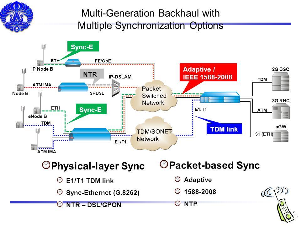 Multi-Generation Backhaul with Multiple Synchronization Options