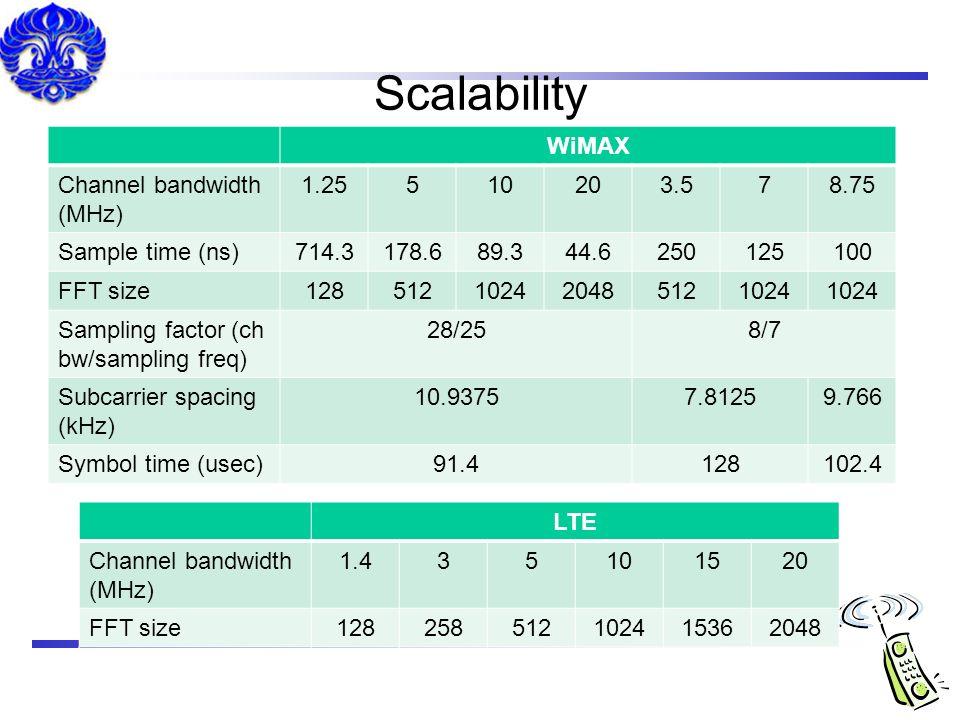 Scalability WiMAX Channel bandwidth (MHz) 1.25 5 10 20 3.5 7 8.75