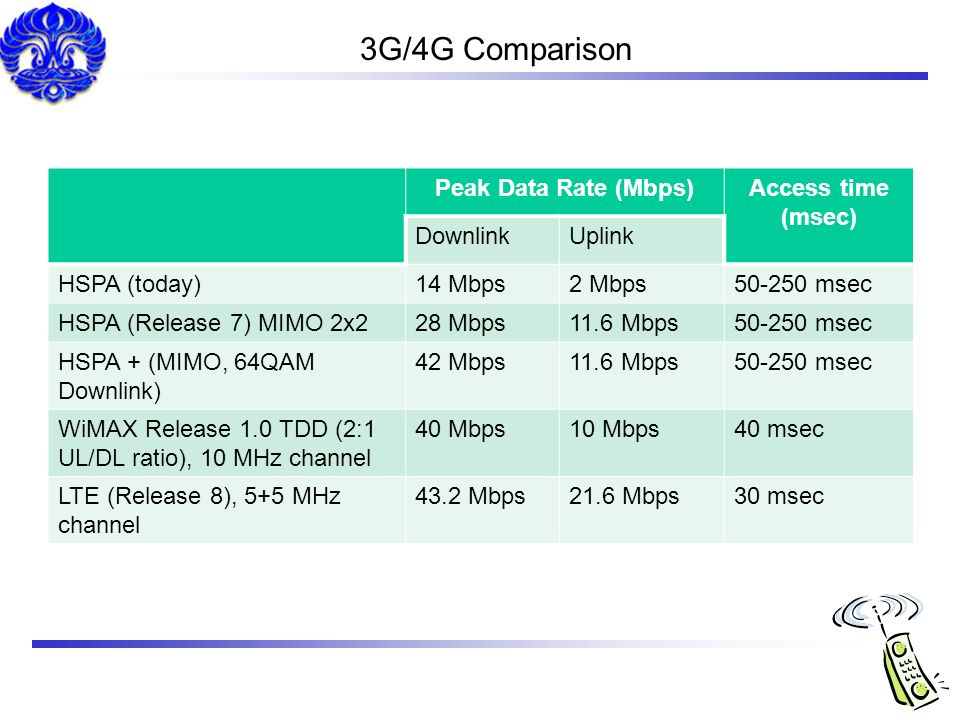 3G/4G Comparison Peak Data Rate (Mbps) Access time (msec) Downlink