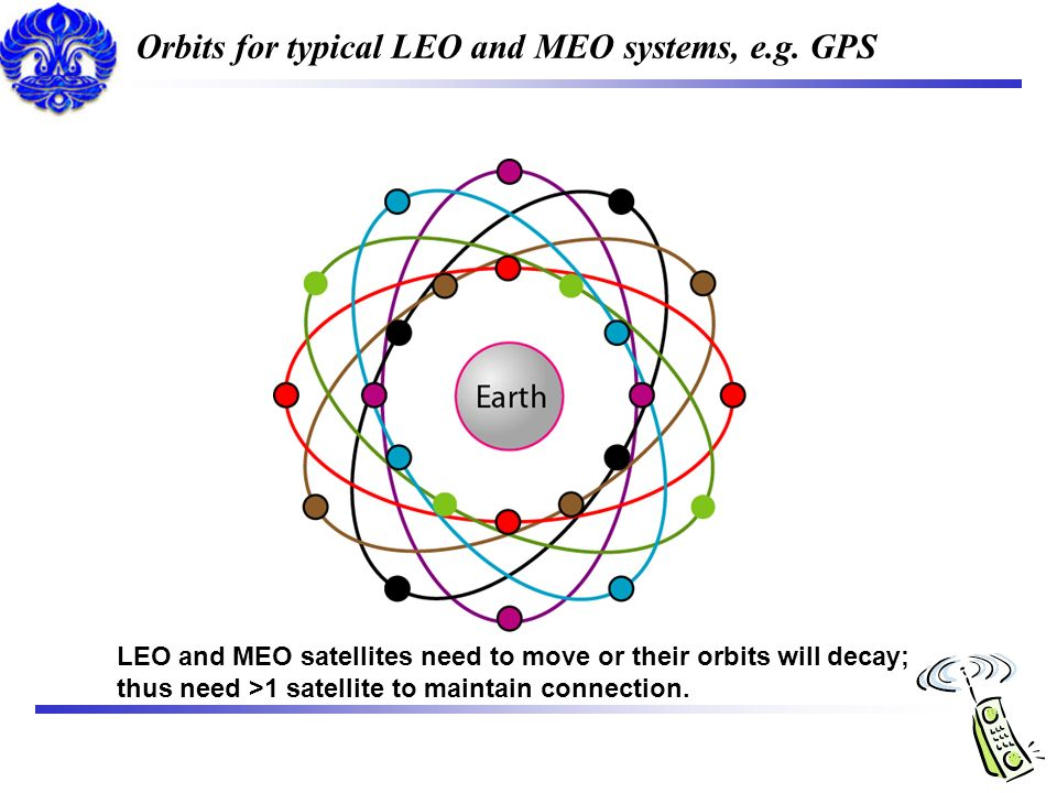 Orbits for typical LEO and MEO systems, e.g. GPS