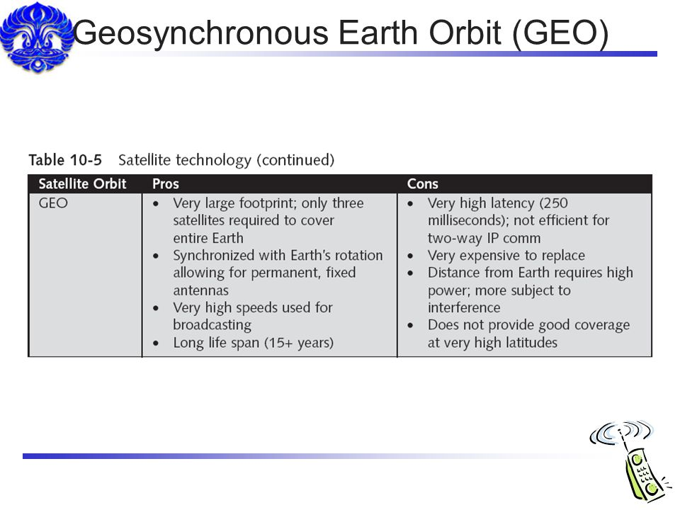 Geosynchronous Earth Orbit (GEO)
