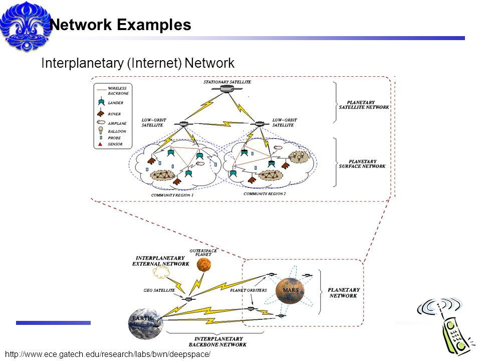 Network Examples Interplanetary (Internet) Network
