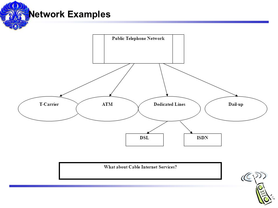 Public Telephone Network What about Cable Internet Services
