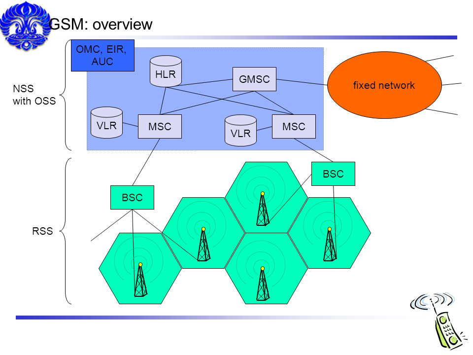 GSM: overview OMC, EIR, AUC fixed network HLR GMSC NSS with OSS VLR
