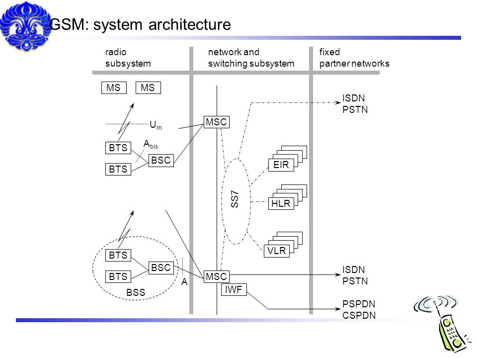 GSM: system architecture