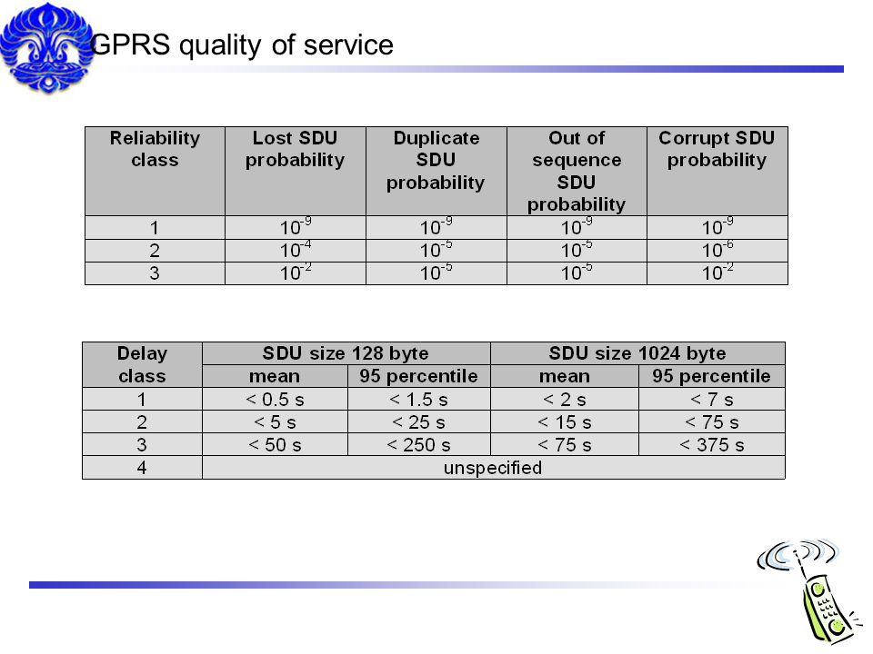 GPRS quality of service