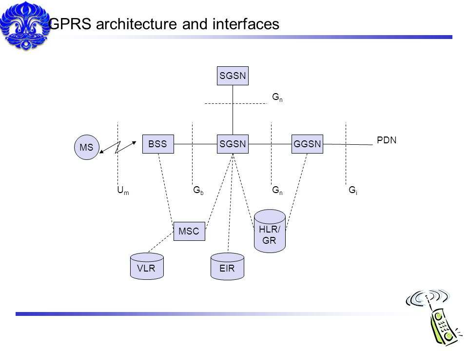 GPRS architecture and interfaces