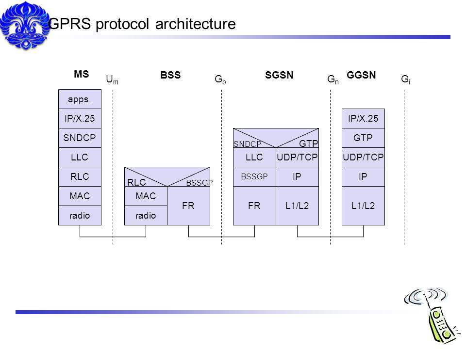 GPRS protocol architecture
