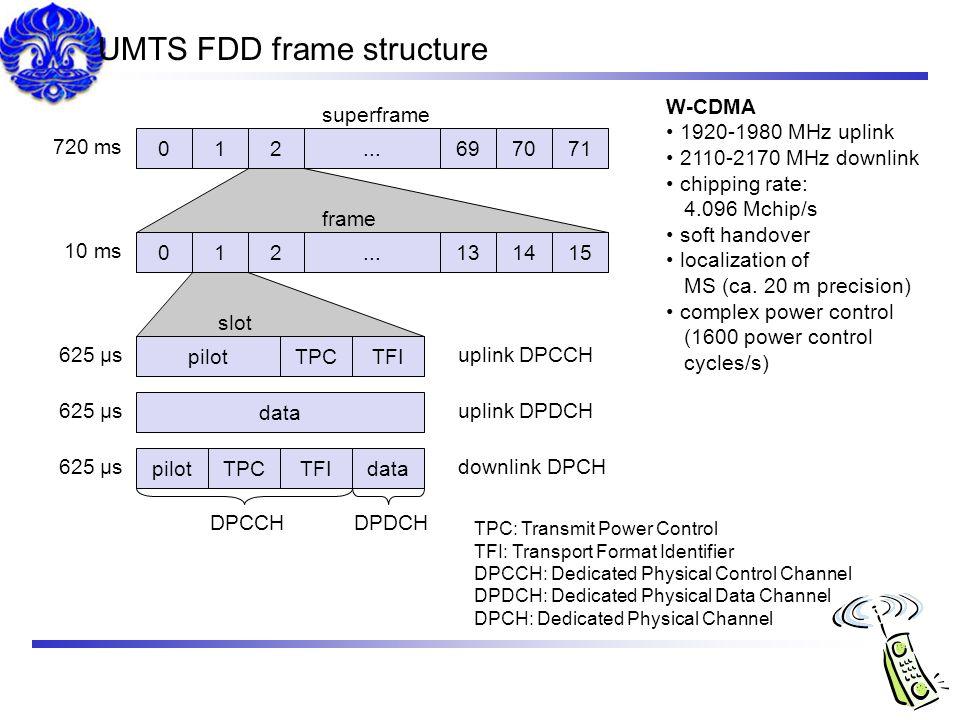 UMTS FDD frame structure