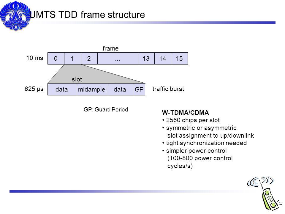 UMTS TDD frame structure
