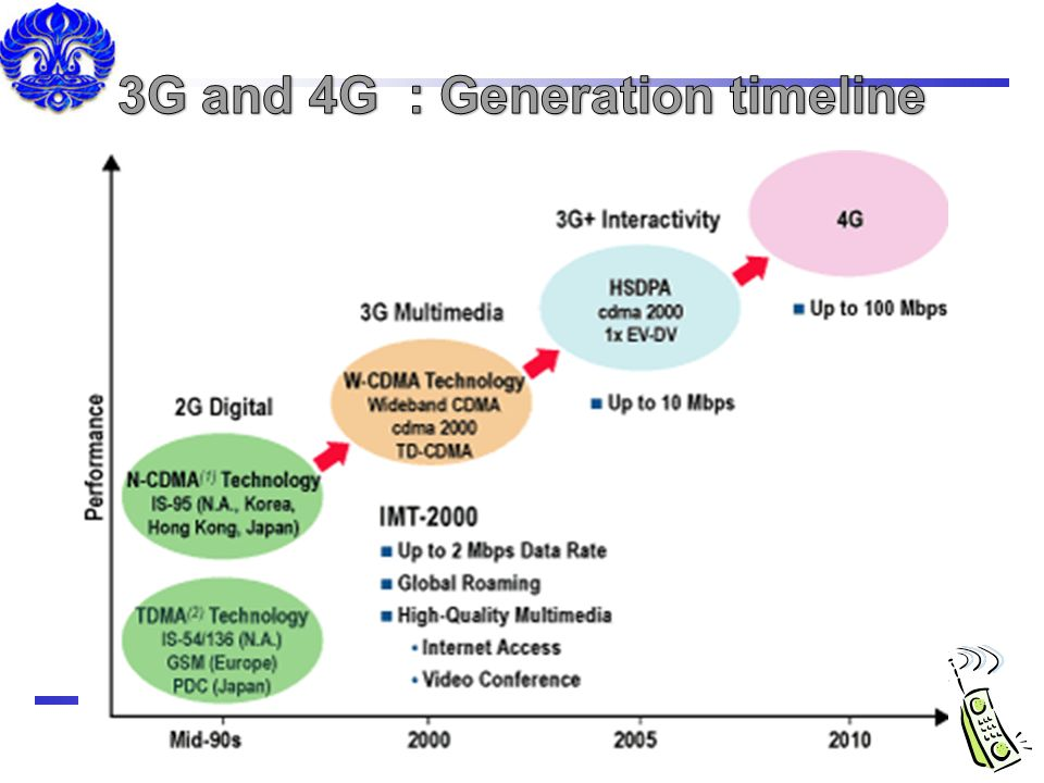 3G and 4G : Generation timeline