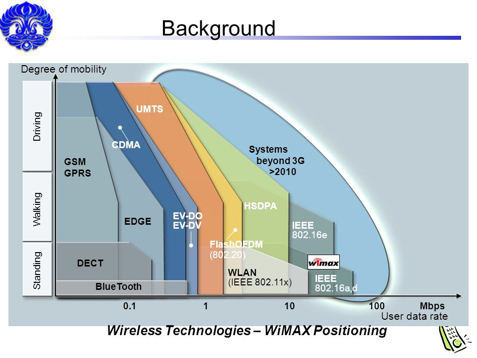 Wireless Technologies – WiMAX Positioning