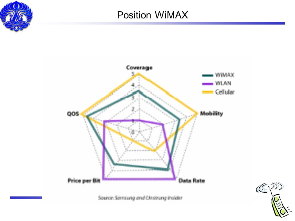 Position WiMAX