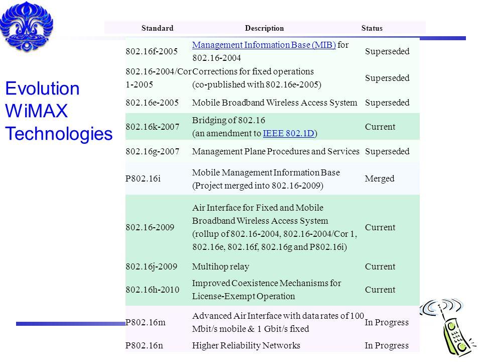 Evolution WiMAX Technologies 802.16f-2005