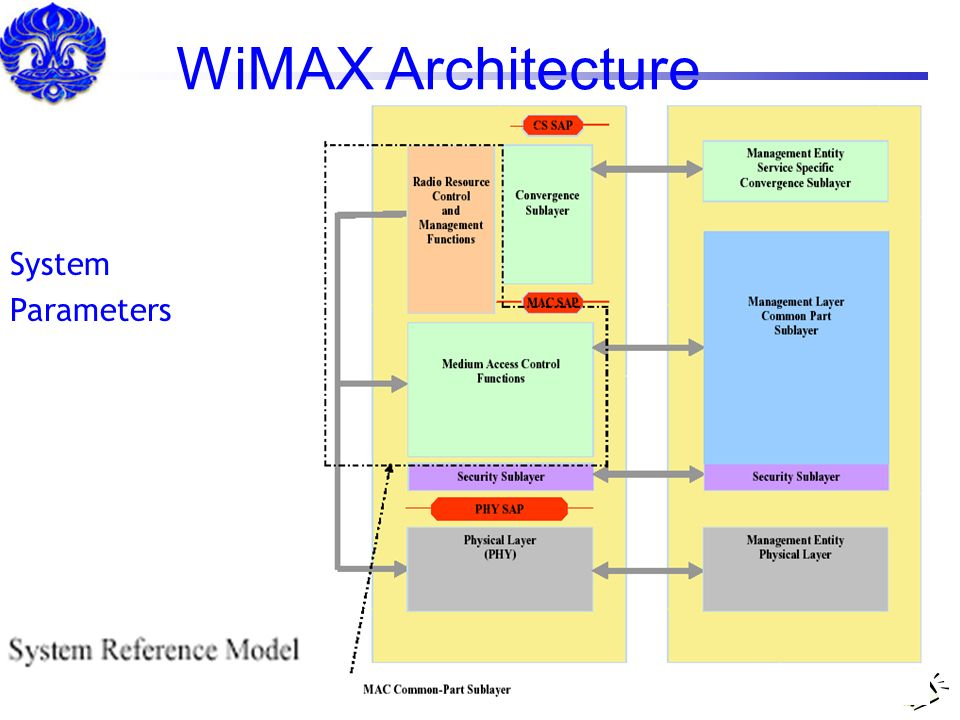 WiMAX Architecture System Parameters