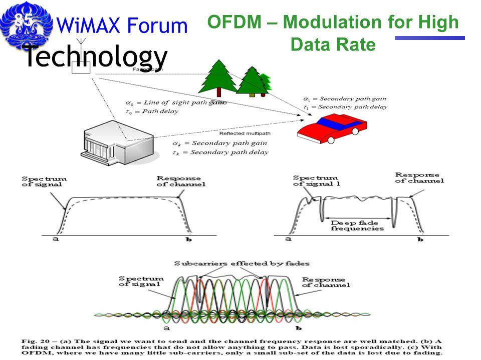 OFDM – Modulation for High Data Rate