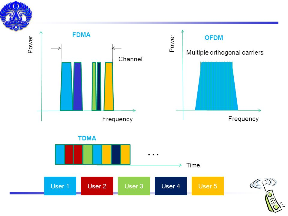 … FDMA OFDM Power Power Multiple orthogonal carriers Channel Frequency