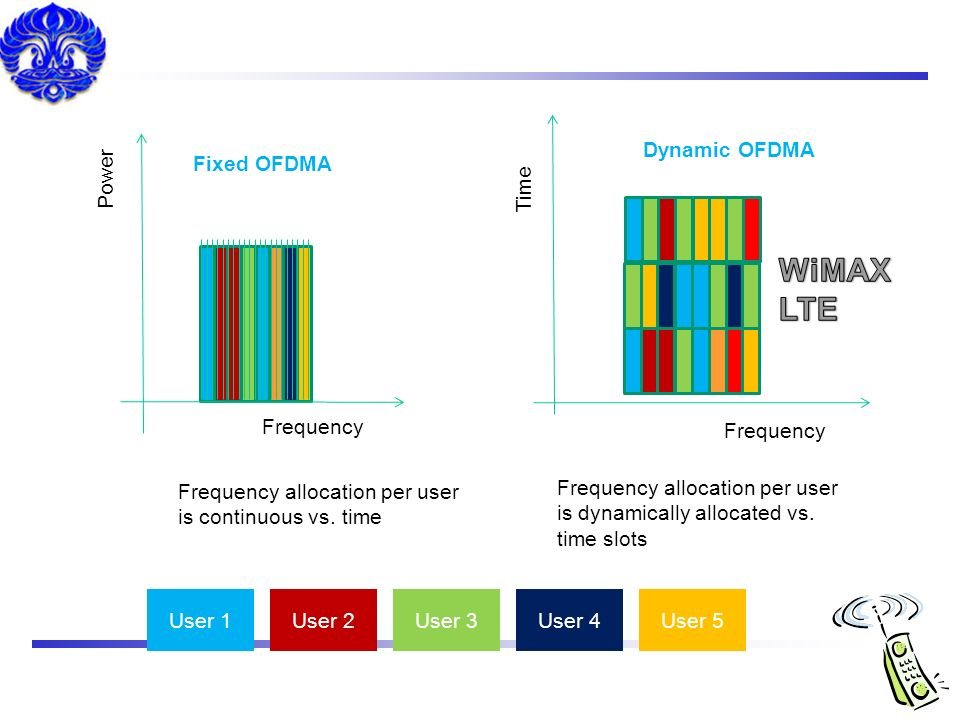 WiMAX LTE Dynamic OFDMA Fixed OFDMA Power Time Frequency Frequency