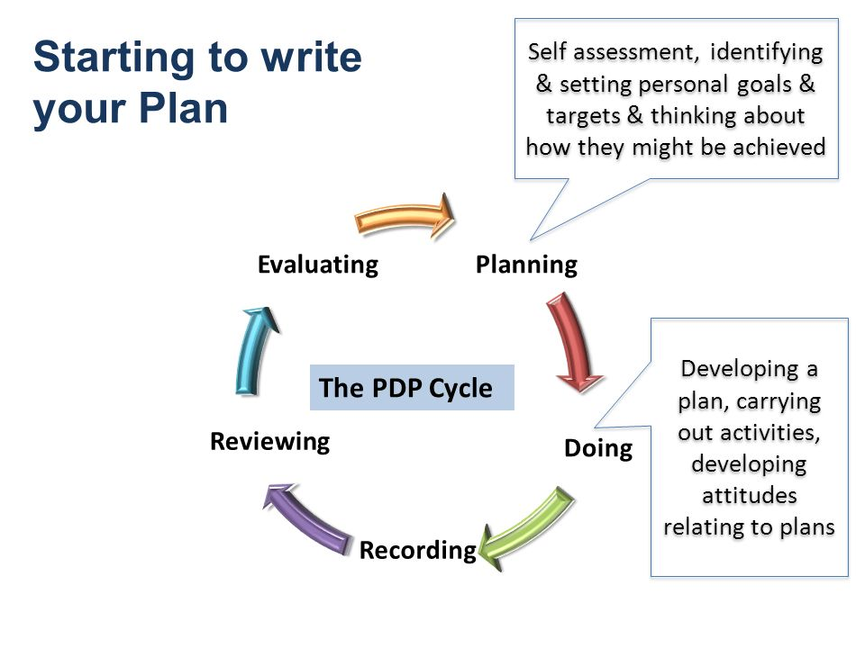 writing personal development plan Learn what you need to consider when writing a personal development plan plus, you can download our free personal development plan template.