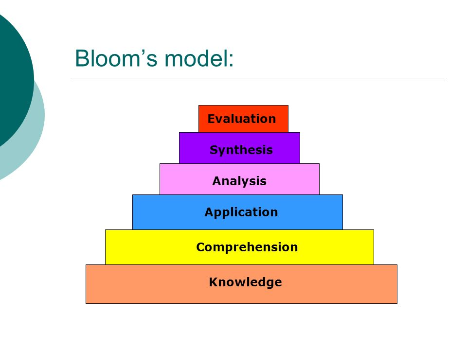 Bloom's model: Evaluation Synthesis Analysis Application Comprehension