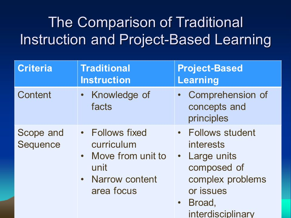 a comparison of online learning and traditional learning Online and traditional sections of a required graduate public administration  online learning requires adjustments by instructors as well as students for  (2000) provides a comprehensive comparison of the differences between online and face-to-face learning important differences related to inter.