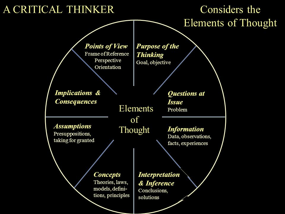 aspects of critical thinking in philosophy Here is the best resource for homework help with philosophy ccph4003 : elements of logic and critical thinking at khu space community college find.