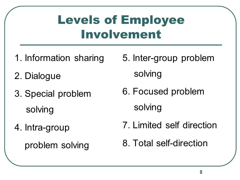 Levels of Employee Involvement