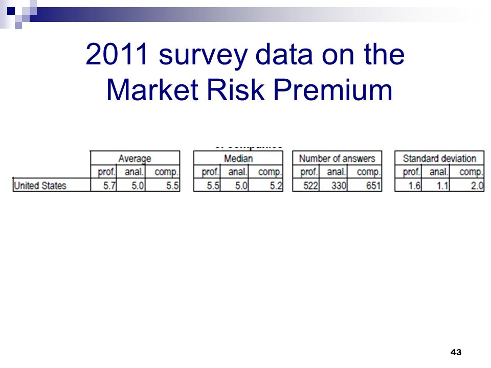 how to find the risk-free rate using capm