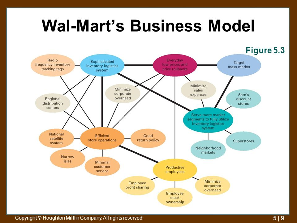 wal mart s business strategy in ecommerce the Shares of walmart stock fell nearly 10 percent on feb  and it continued to build  its e-commerce business, albeit at a slower  walmart executives say they are  doubling down on a two-part strategy to boost online sales,.