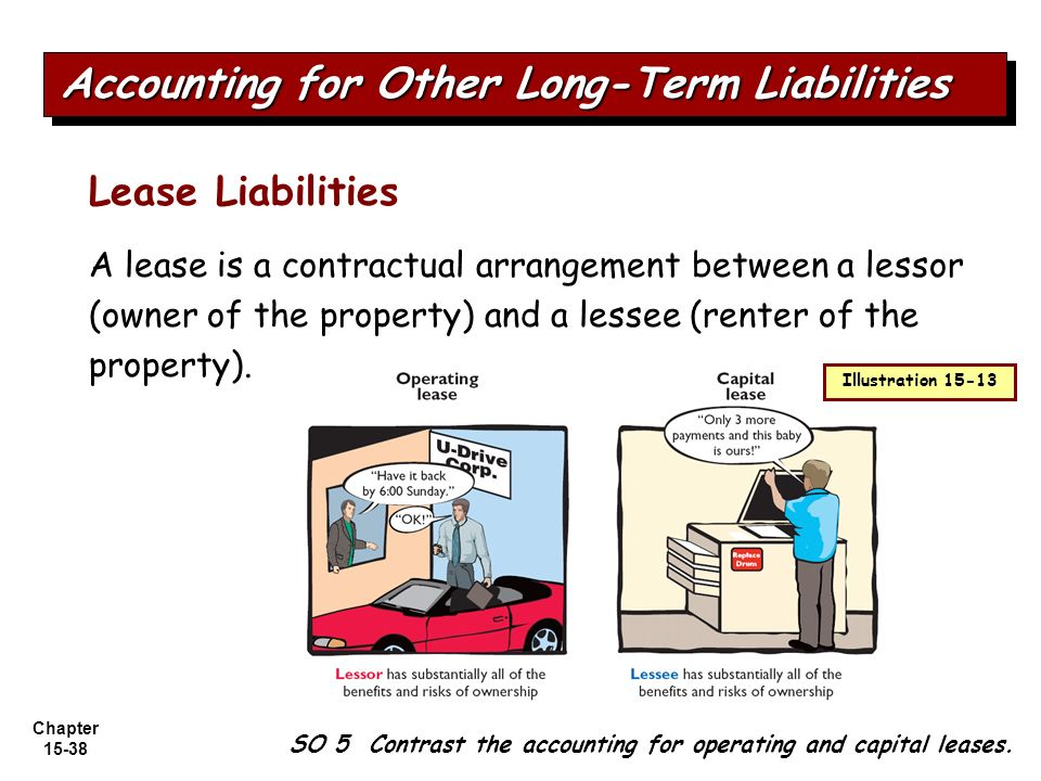 Accounting contractual essay in liability
