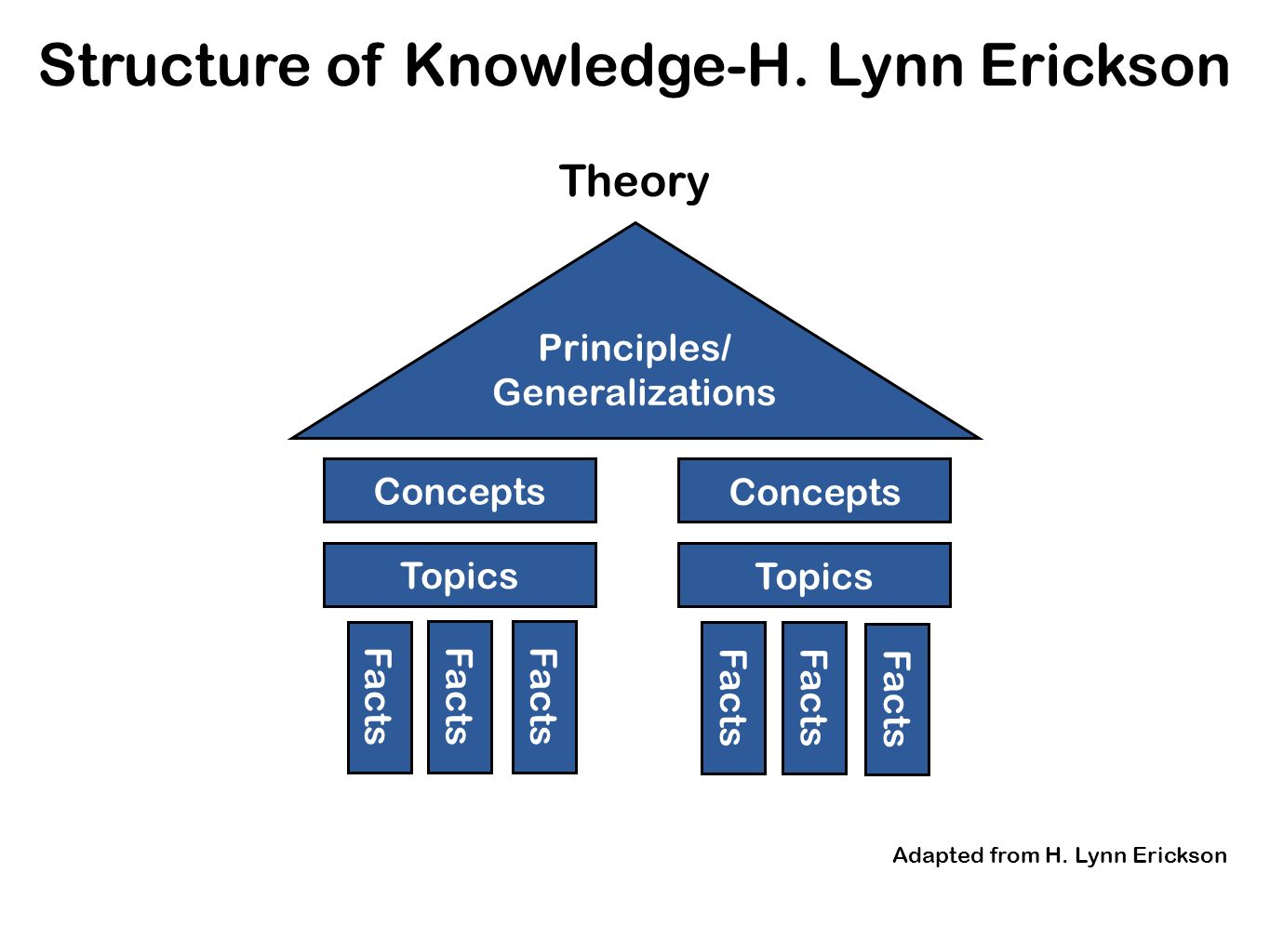 Structure of Knowledge-H. Lynn Erickson