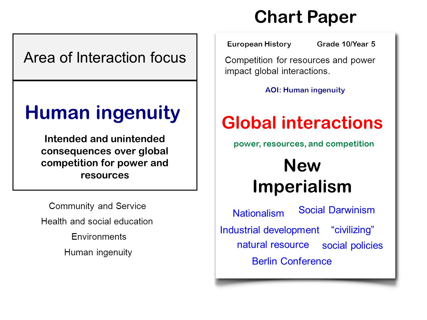 Human ingenuity Chart Paper Global interactions New Imperialism