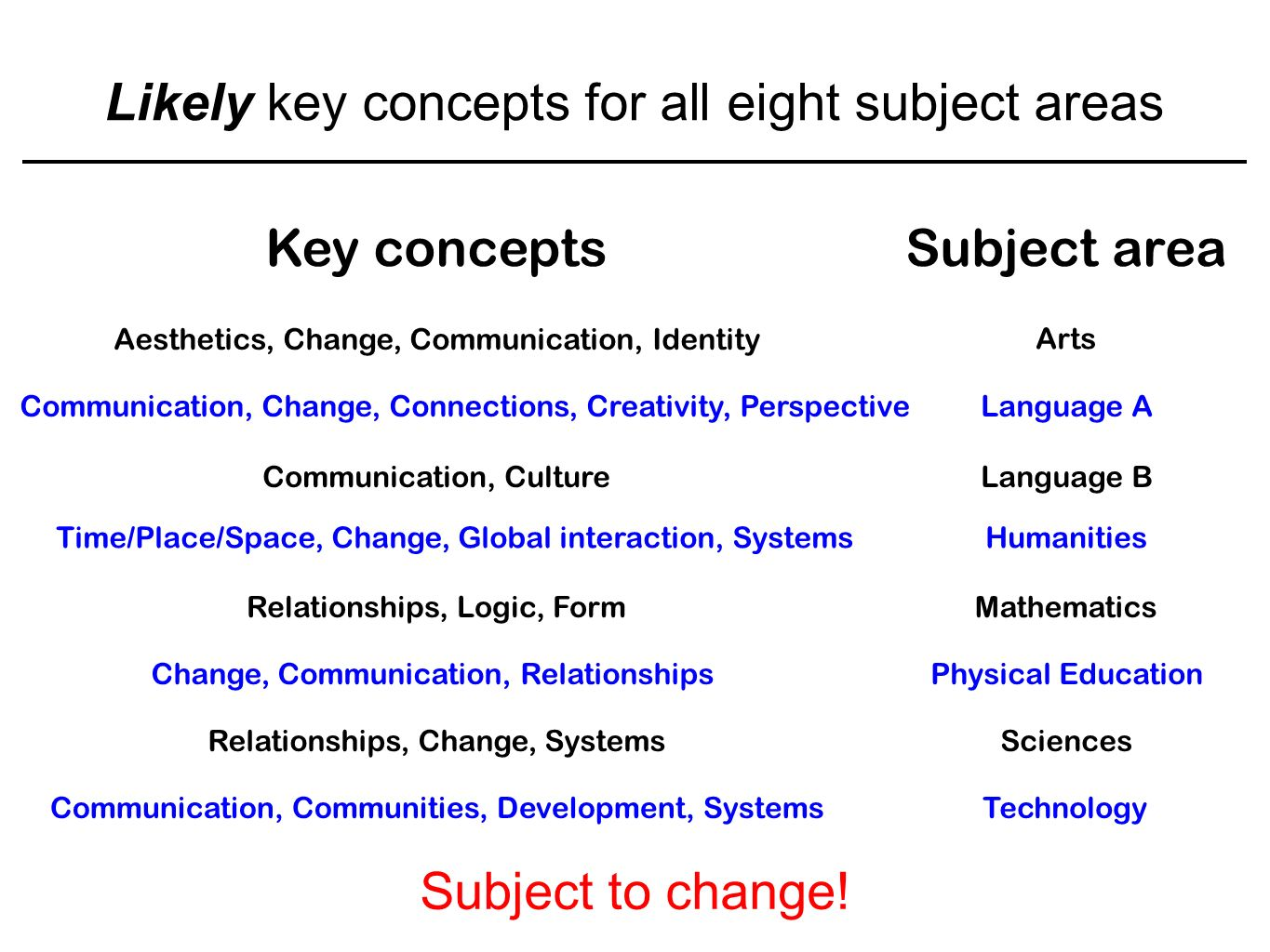 Likely key concepts for all eight subject areas