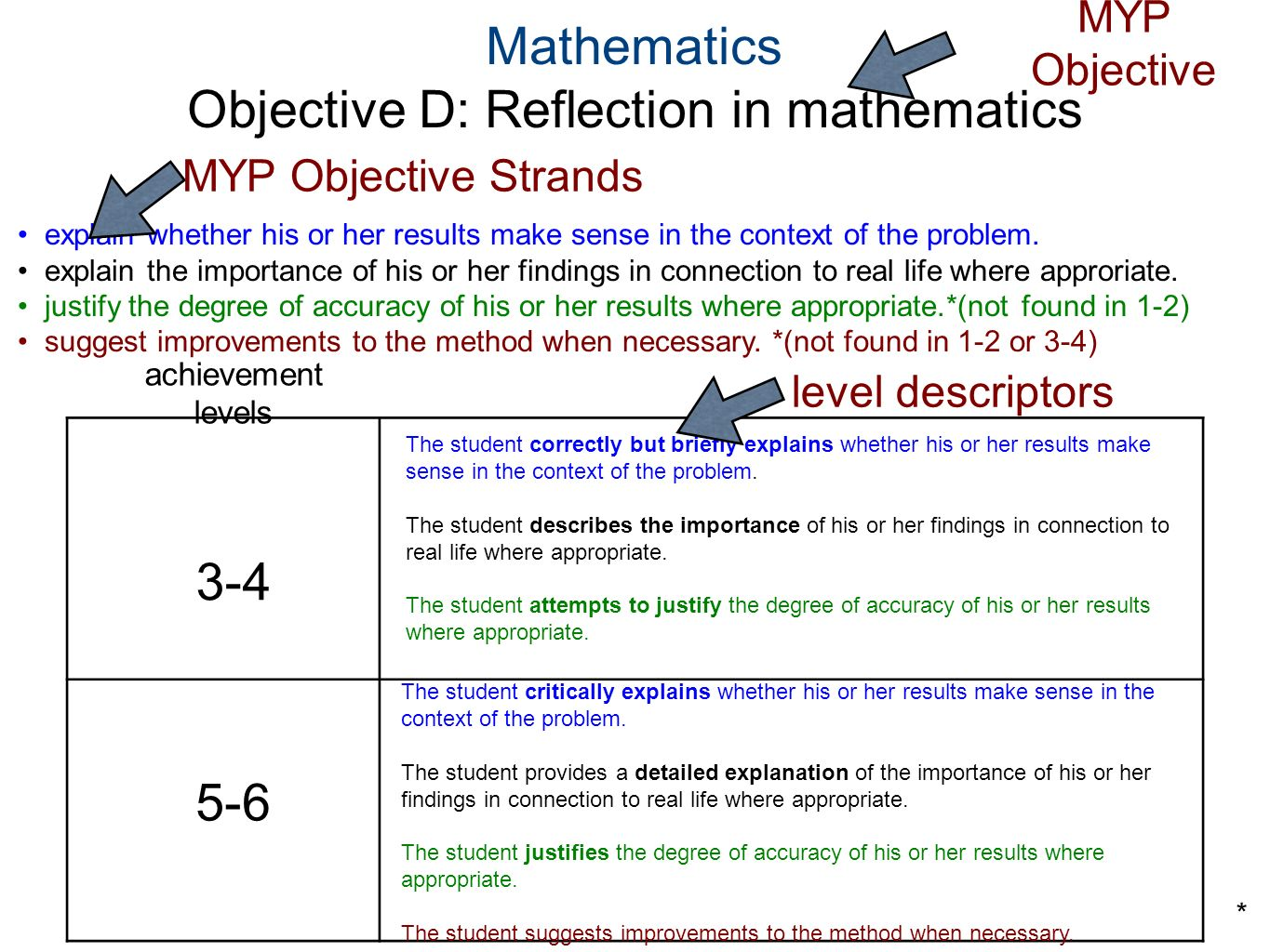 Objective D: Reflection in mathematics