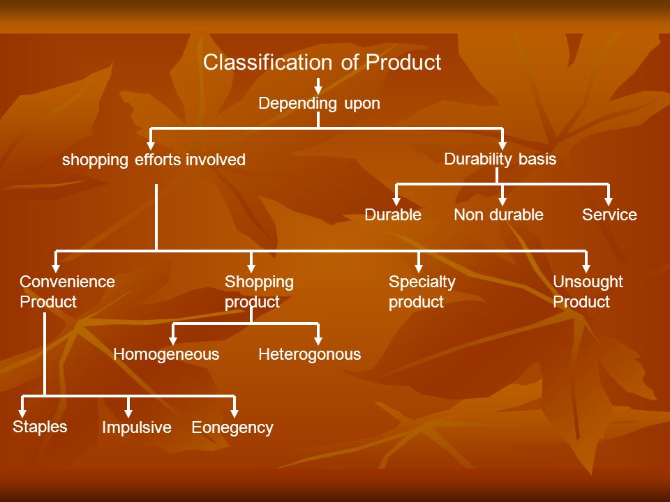 Classification of Product