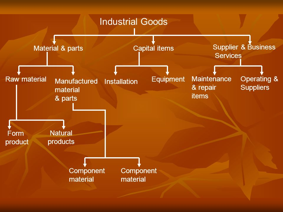 Industrial Goods Material & parts Capital items Supplier & Business