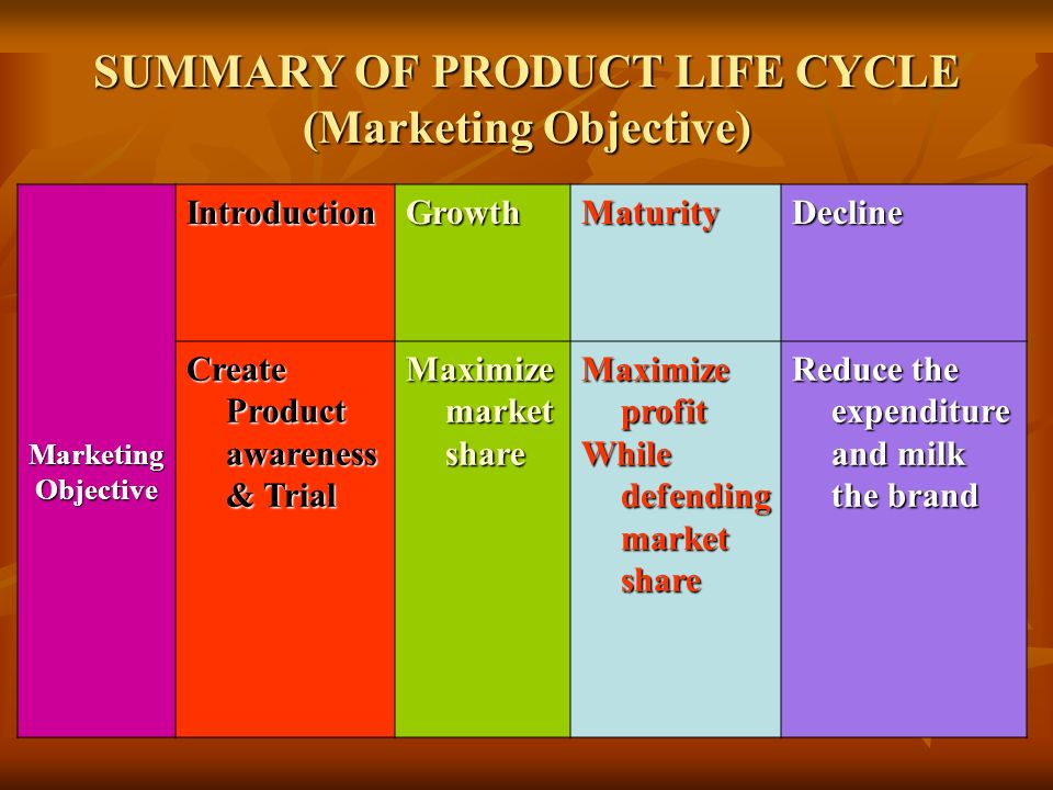 SUMMARY OF PRODUCT LIFE CYCLE (Marketing Objective)