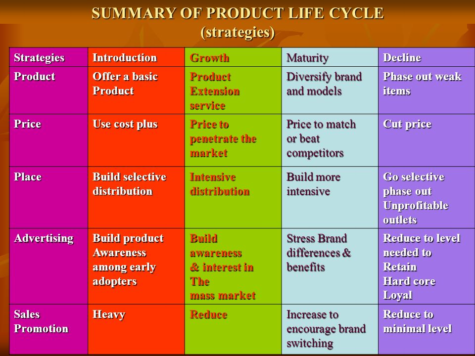 SUMMARY OF PRODUCT LIFE CYCLE (strategies)