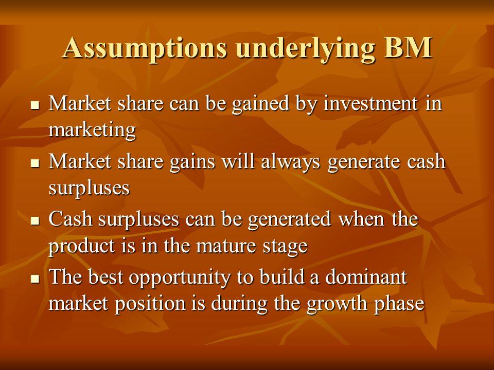 Assumptions underlying BM