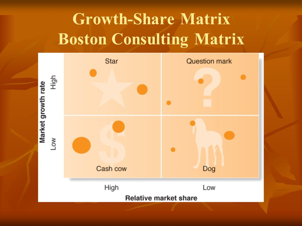 Growth-Share Matrix Boston Consulting Matrix