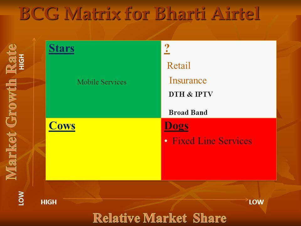BCG Matrix for Bharti Airtel