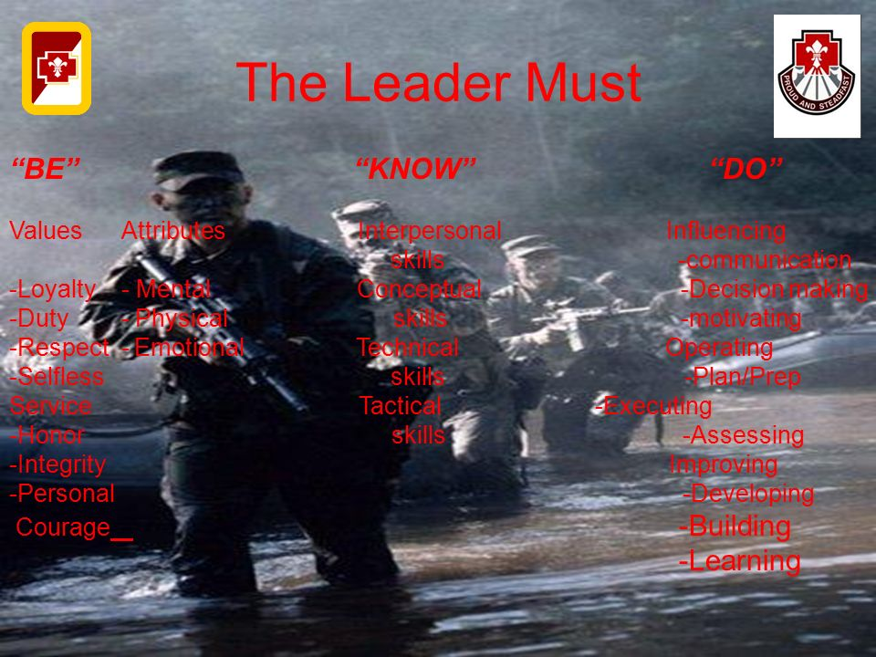 The Leader Must BE KNOW DO -Learning